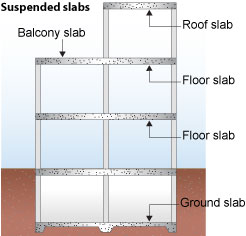 Suspended Slabs