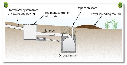 Water Detention Systems