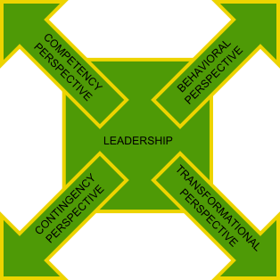 Leadership perspectives and the 'Western' & 'Asian' leader