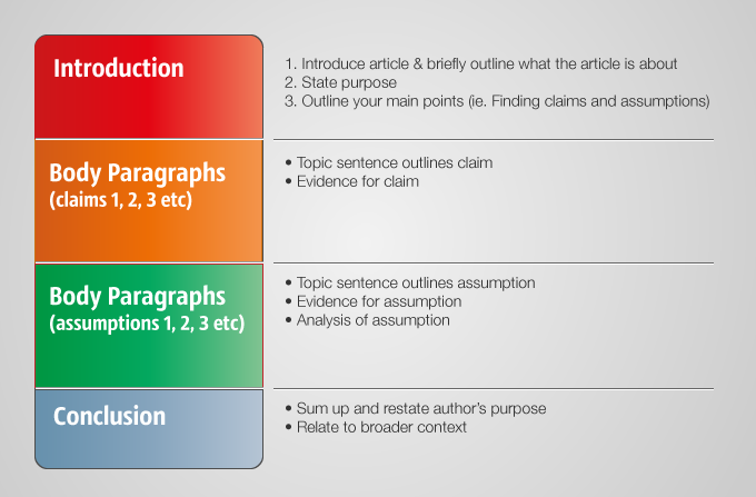 Structure of an essay outline