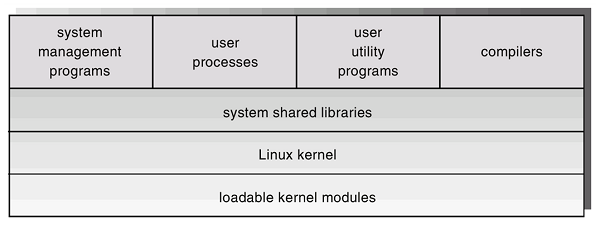 Operating Systems In Practice